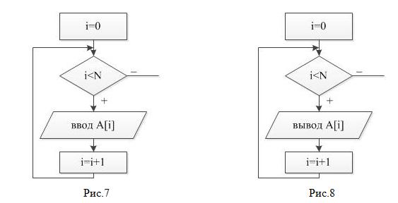 Блок схема с одномерными массивами